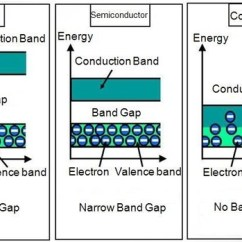Energy Band Diagram Of Insulator 3 Pin Plug Wiring How Do Semiconductors Differ From Conductors And Insulators Quora Atomic Structure Semiconductor Have A Gap Between Valence Conducting Bands Called See Electrons Situation