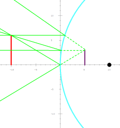 the range goes from m 0 if the object is at infinity to m 1 if the object is directly on the surface of the mirror  [ 1237 x 709 Pixel ]