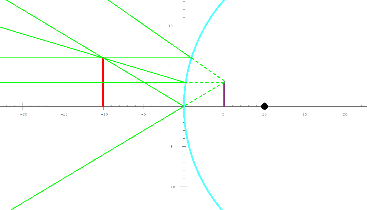 hight resolution of the range goes from m 0 if the object is at infinity to m 1 if the object is directly on the surface of the mirror