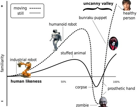 What exactly is uncanny valley, and does it affect my CGI