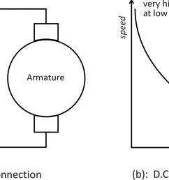 figure 1 circuit and speed vs torque curves for d c series motor [ 2490 x 922 Pixel ]