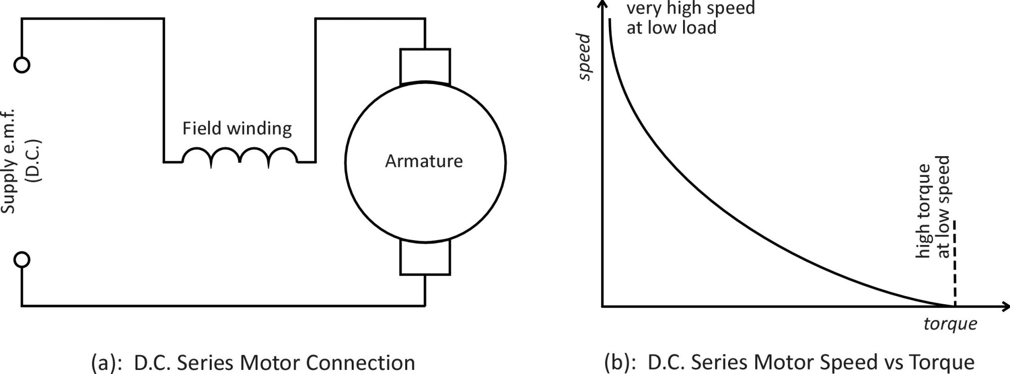 hight resolution of figure 1 circuit and speed vs torque curves for d c series motor