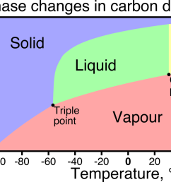 i think they are telling me that the image won t show up image google co2 phase diagram if neither image shows up  [ 1230 x 880 Pixel ]