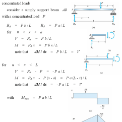 Shear Moment Diagram Cantilever Beam Tachometer Install Fox Body How To Draw Force And Bending Diagrams Strength Of Consider The Loaded In Figure Equation Equilibrium Horizontal Direction