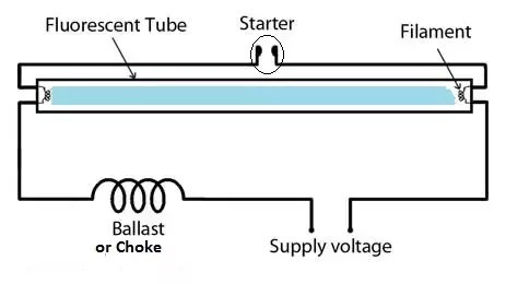 starter switch wiring diagram hpm light australia can a fluorescent lamp work without quora the is small neon tube with built in bimetal strip when power first applied doesn t conduct but does