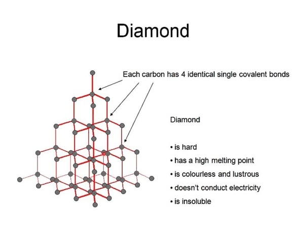 What are the chemical properties of diamond and graphite