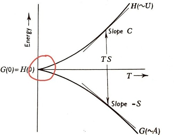 Thermodynamics: What is an intuitive explanation of Gibbs