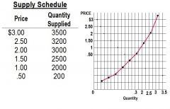 How is demand curve plotted in Microeconomics? What about
