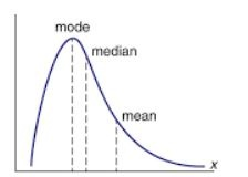 What is the relationship between of mean, median, mode