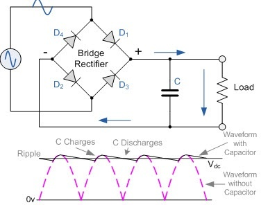 How does a full wave bridge rectifier work to convert AC