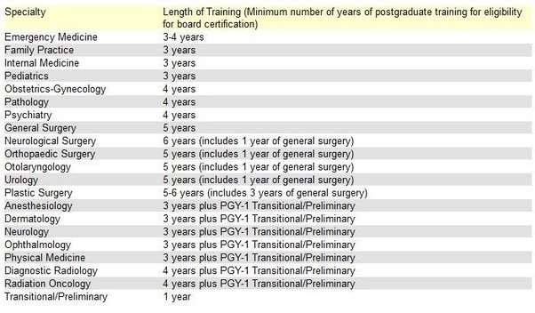 How Many Years Of Training Or Experience To Does It Take