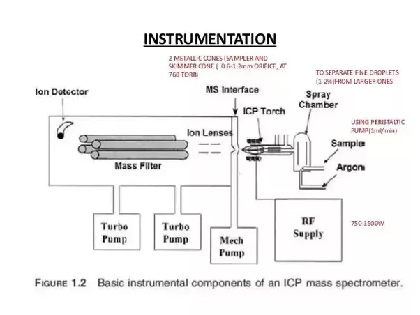 icp torch in diagram 1988 volvo 240 radio wiring what is inductively coupled plasma mass spectrometry quora argon gas flowing through the to ions these will get caught oscillating field and collide with other which would