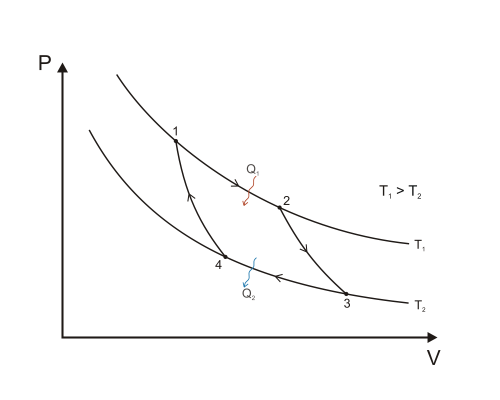 small resolution of an ideal gas used in a carnot engine has adiabatic expansion ratio 32 its specific heat ratio gamma is 1 40 what is the efficiency of the engine quora