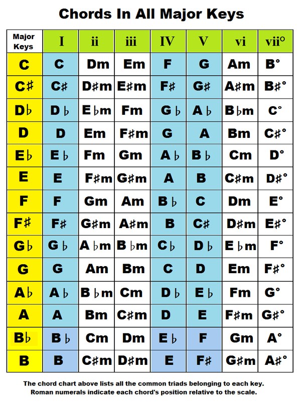 Capo Conversion Chart : conversion, chart, Chord, Become, Without, Capo?, Quora
