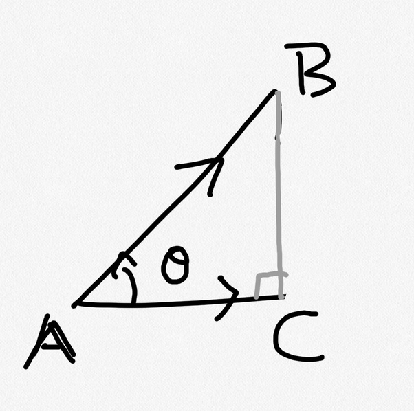 Why is cos theta chooses as the angle between two vectors