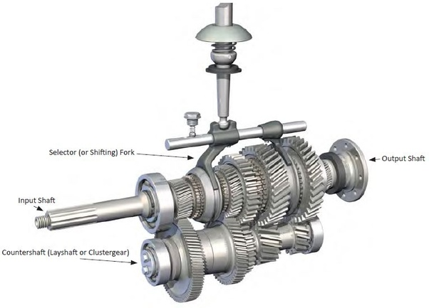 What is the meaning that the initial gear ratios of heavy