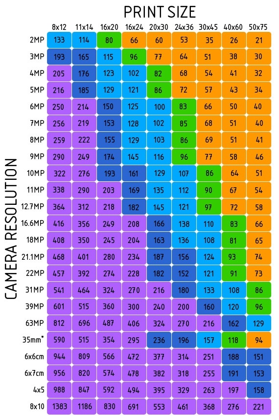 How to determine the maximum print size for photos, and what is 'viewing at 100%' - Quora