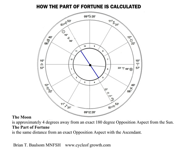 How does the Part of Fortune concept work in astrology