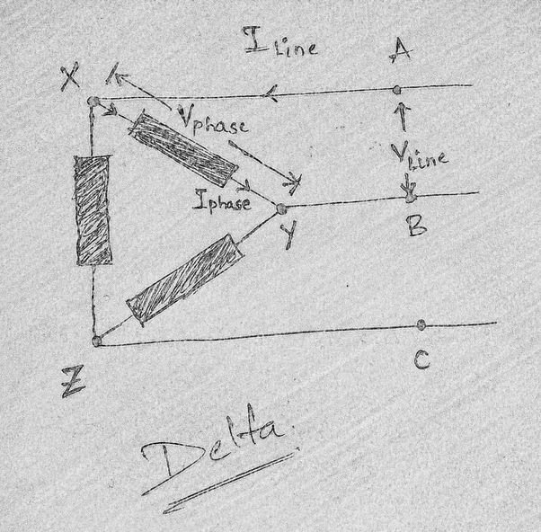 Though line and phase voltage is equal in a Delta