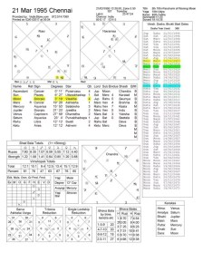 As per data provided here   your birth chart reproduced from the above question jyotish vedic astrology also how to predict career using my quora rh