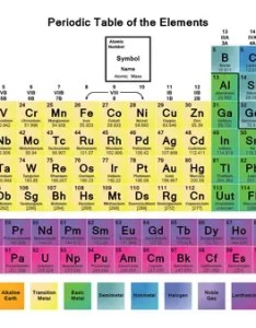 If you were to look into the electronic configuration of these elements would observe that they all have fully filled valence shells also what are noble gases in periodic table quora rh