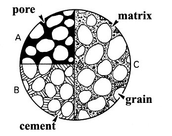 What is the difference between matrix and cement in