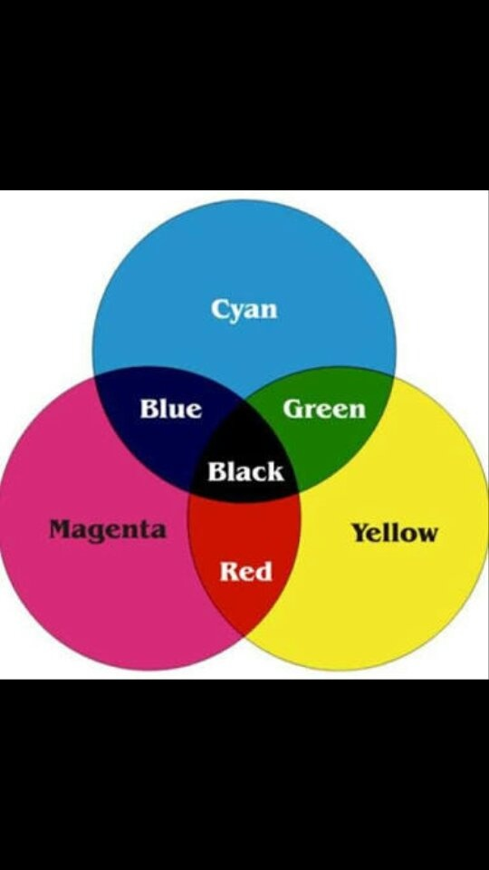 What Does Red And Blue Make : Color, Mixing, Green, Make?, Quora
