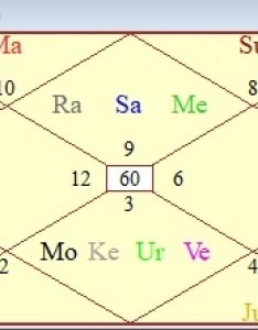 And from here they would go on making all sorts of calculations even say that since jupiter is exalted in the th person will attain also what significance shashtymsha  chart vedic rh quora