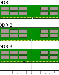 So you need to google your motherboard model and find out which ram it uses can even laptop   or desktop the type in its also how check if  particular is compatible with rh quora