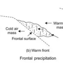 Frontal Rainfall Diagram Weed Wacker Fuel Line What Are The Types Of Quora This Phenomenon Is Called Occlusion And Resulting Surface An Occluded Front
