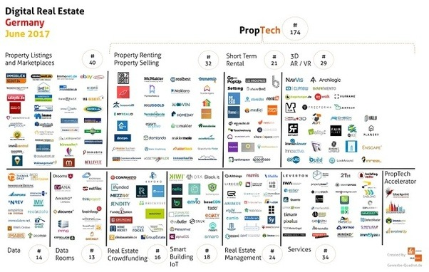 What are some rising PropTech startups in Germany