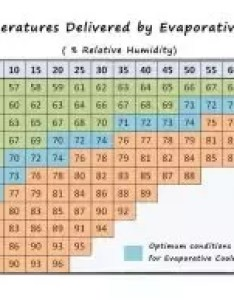 The chart below illustrates ambient temperatures humidity levels and delivered by an evaporative air cooler in optimal conditions also how to choose best industrial quora rh