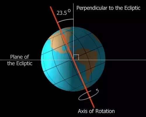 earth tilt and seasons diagram submersible well pump wiring is the s tilted axis responsible for varied lengths of due to this inclination there variation in length day night with change rotation around sun