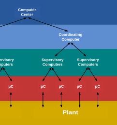 proces flow diagram level 3 [ 2700 x 1400 Pixel ]
