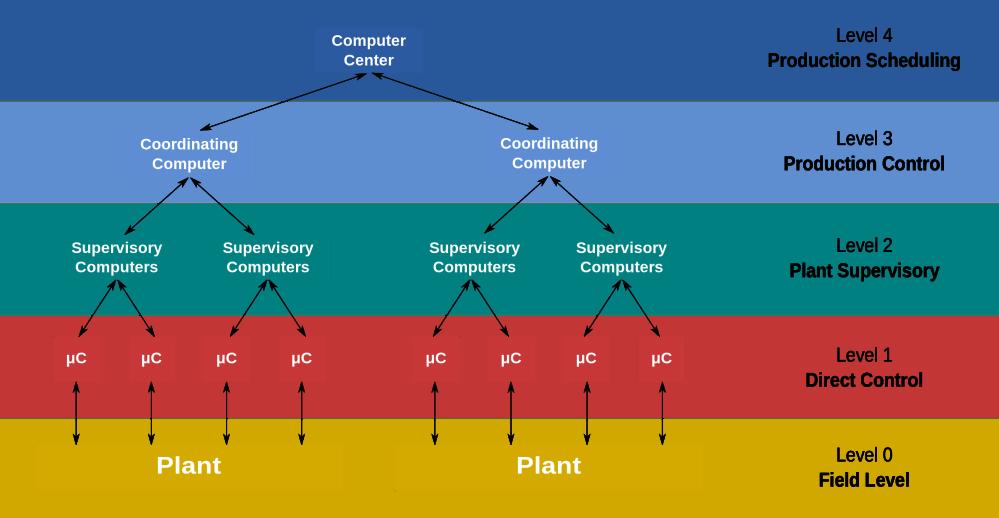 medium resolution of proces flow diagram level 3