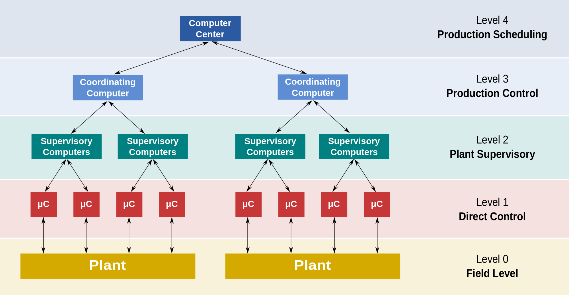 hight resolution of proces flow diagram level 3