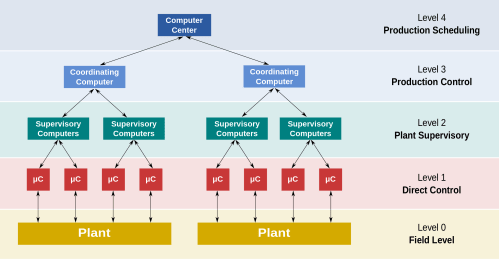 small resolution of proces flow diagram level 3