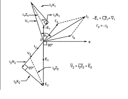 What is the phasor diagram of transformer on resistive