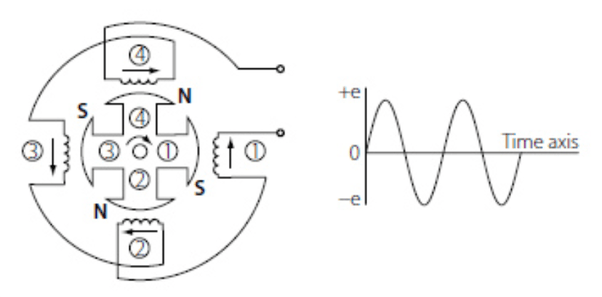 Difference Between Motor And Generator Physics