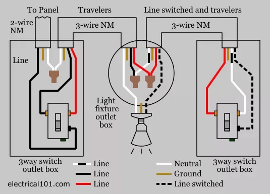 can light wiring diagram 2010 dodge avenger fuse box i put two red wires together with a black wire in ceiling outlet here is three way switch this one shows the power coming to of switches
