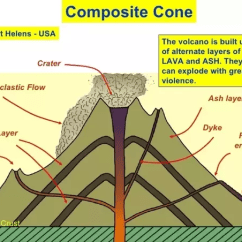 Stratovolcano Diagram With Labels Electric Hydraulic Pump 12v Wiring How To Make A Composite Cone Volcano - Quora