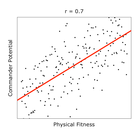 How Would Linear Regression Be Described And Explained In Layman's