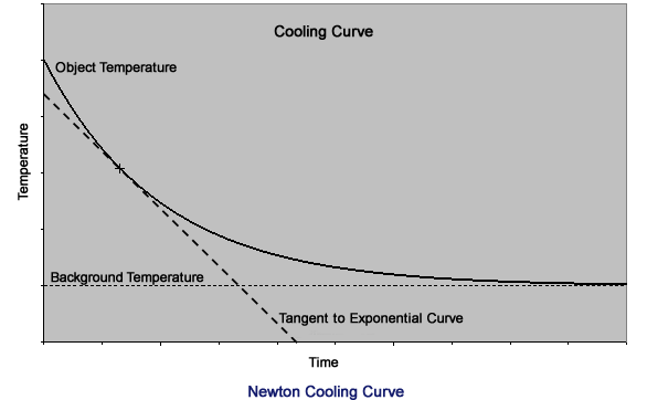 How would I graph the temperature of an object vs time as