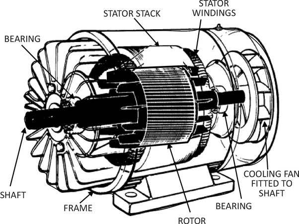 What is the construction of a three-phase induction motor