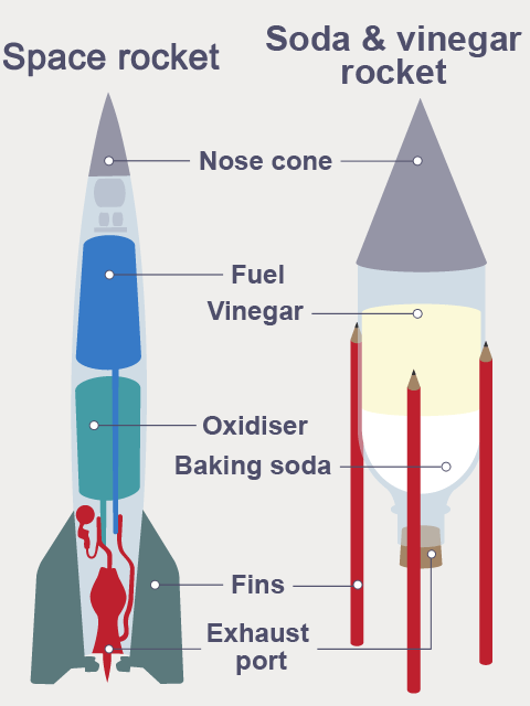 How Difficult Is Rocket Science? Quora