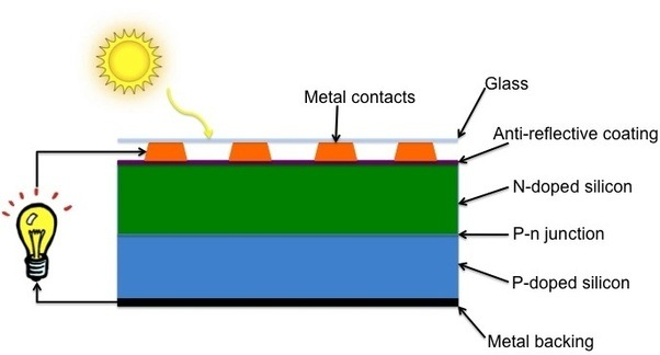 Photovoltaic Cell Diagram The Photovoltaic Cell Has A