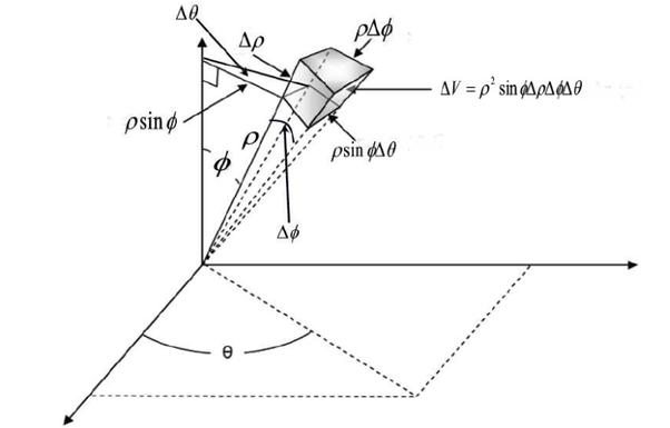 Why is the volume of sphere [math]\frac43 \pi r^3[/math