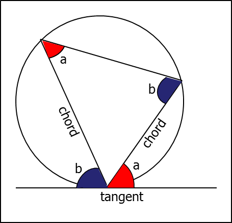 The angle between a tangent and a chord through the point