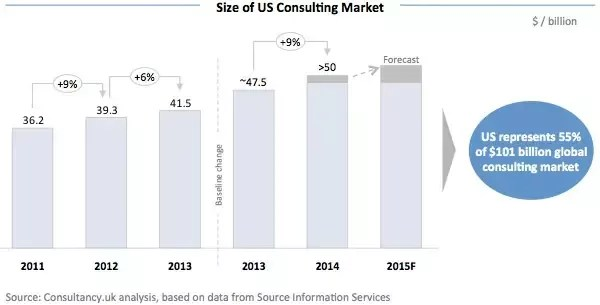 Consulting industry market size