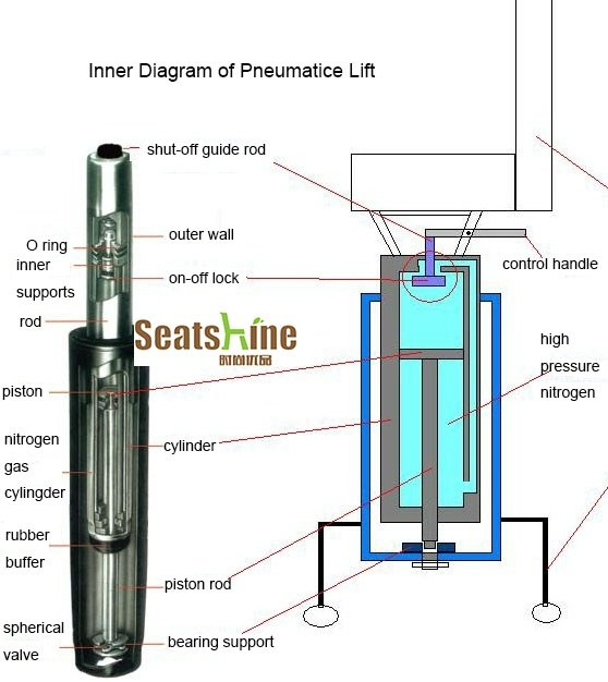 diagram of pneumatic office chair 22re igniter wiring how do chairs work? - quora